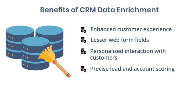 Benifits of CRM