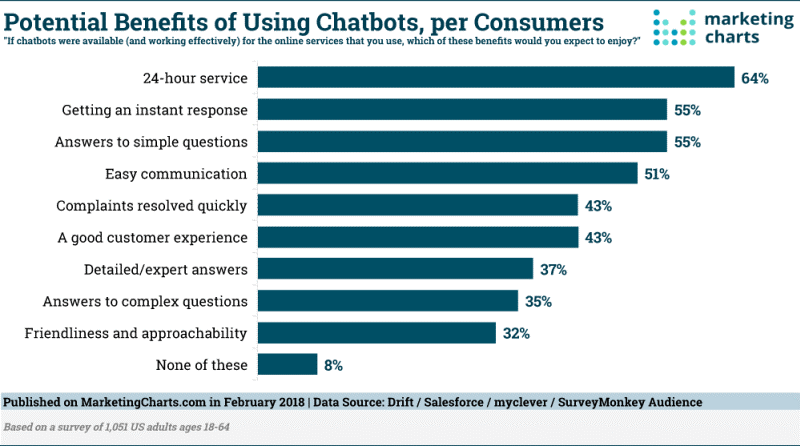 potential benfits of using chatbots