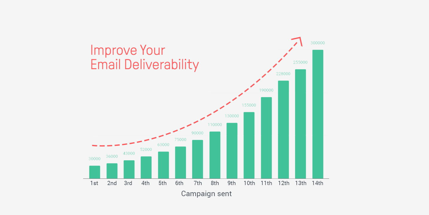 send mobile friendly emails
