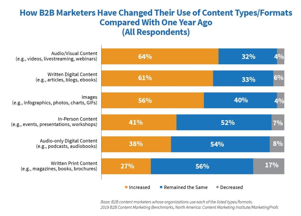 B2B Content Marketing Trends 2020