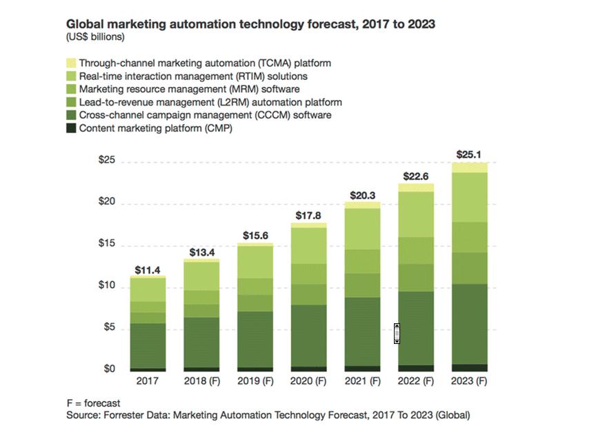 Marketing Automation Technology Forecast, 2017 to 2023