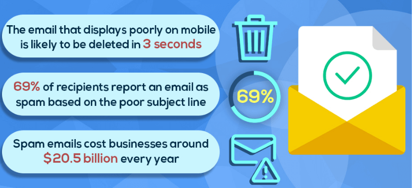 spam emails cost companies about 20.5b USD every year