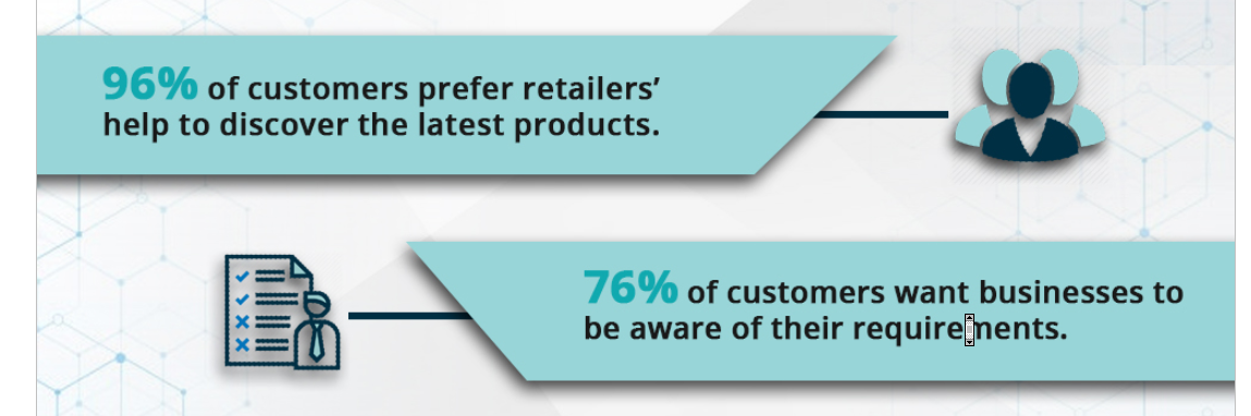 personalized product recommendations and awareness percentages