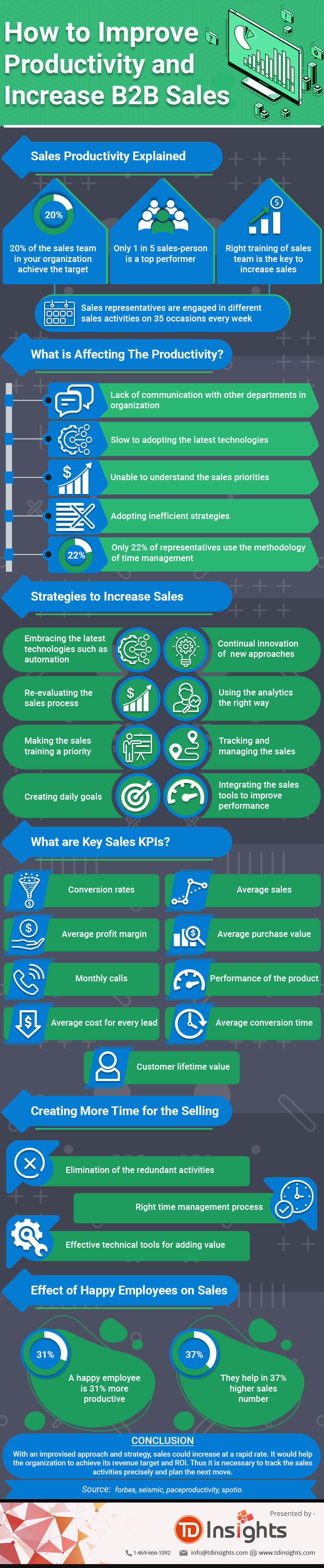 How to Increase B2B Companies Sales Productivity and Increase Sales