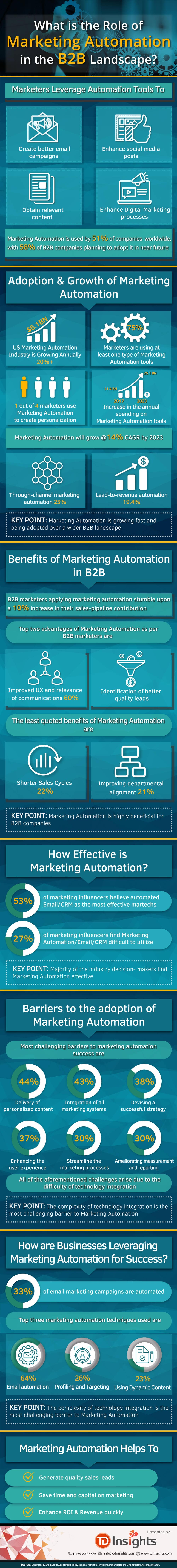 What is the Role of Marketing Automation in the B2B Landscape