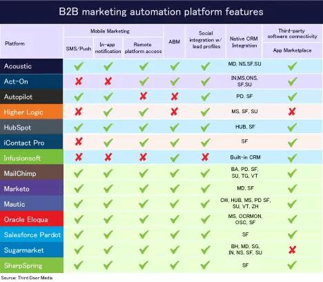 B2B Marketing Automation Platform Features