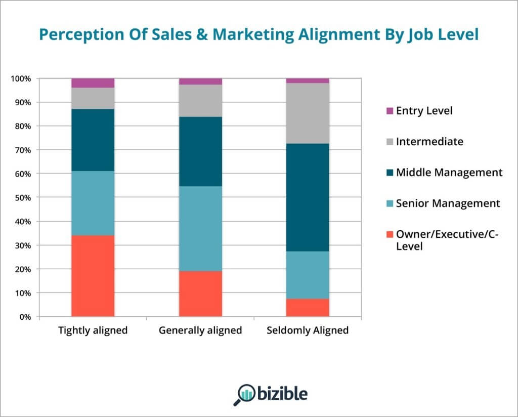 Preception of sales and marketing alignment by job level