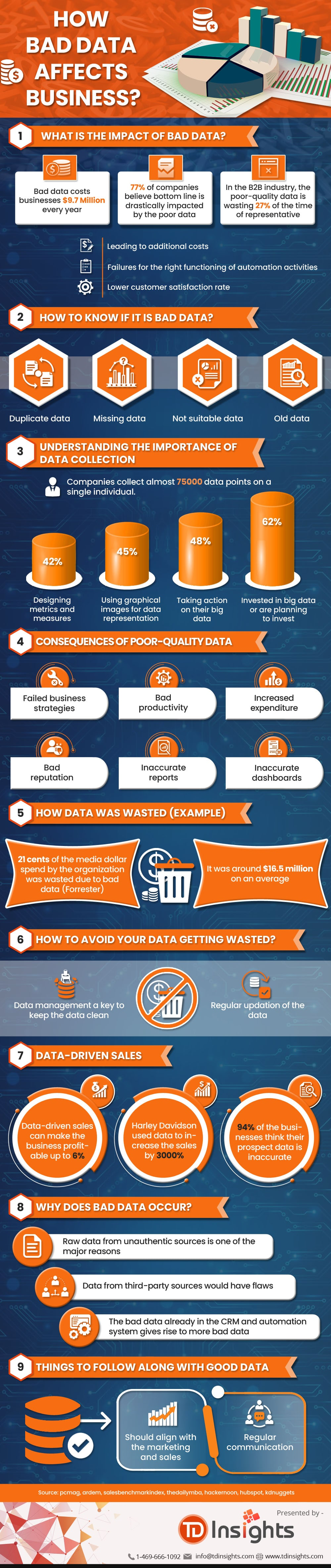how-bad-data-affects-business